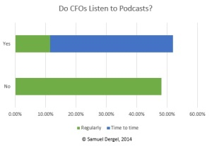 Do CFOs Listen to Podcasts
