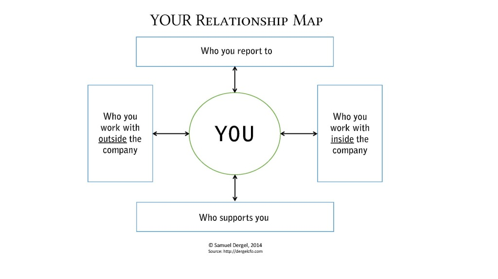 Click on this slide to download your blank Relationship Map