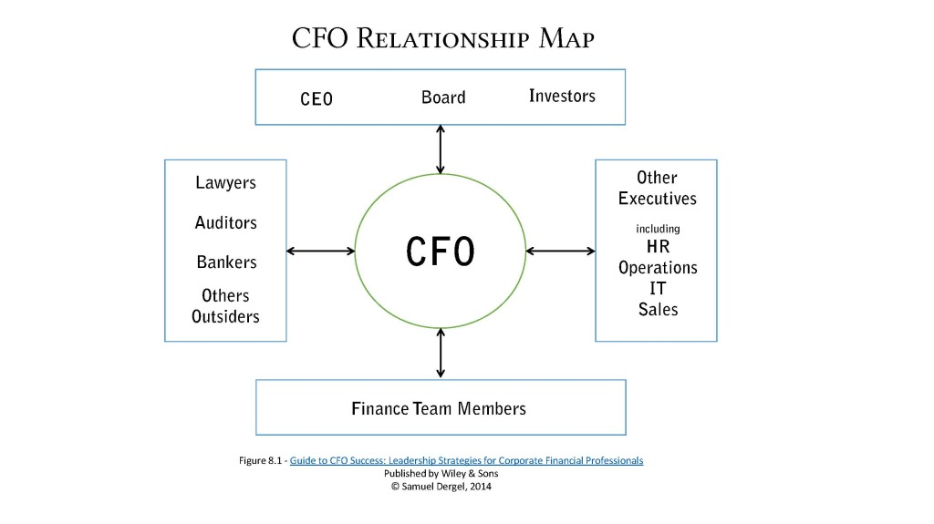 CFO Relationship Map - October 2014
